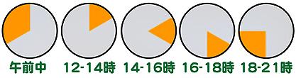 ご希望配達時間指定は、午前中・12時~14時・14時~16時・16時~18時・18時~21時からお選びになれます。